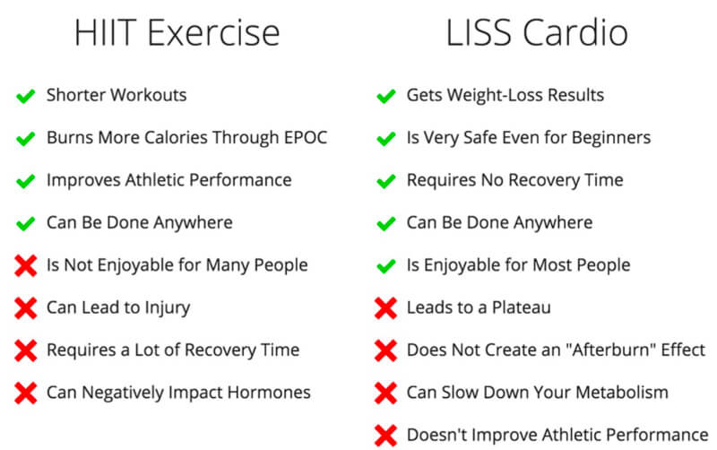 HIIT exercise Vs LISS cardio Liss workout